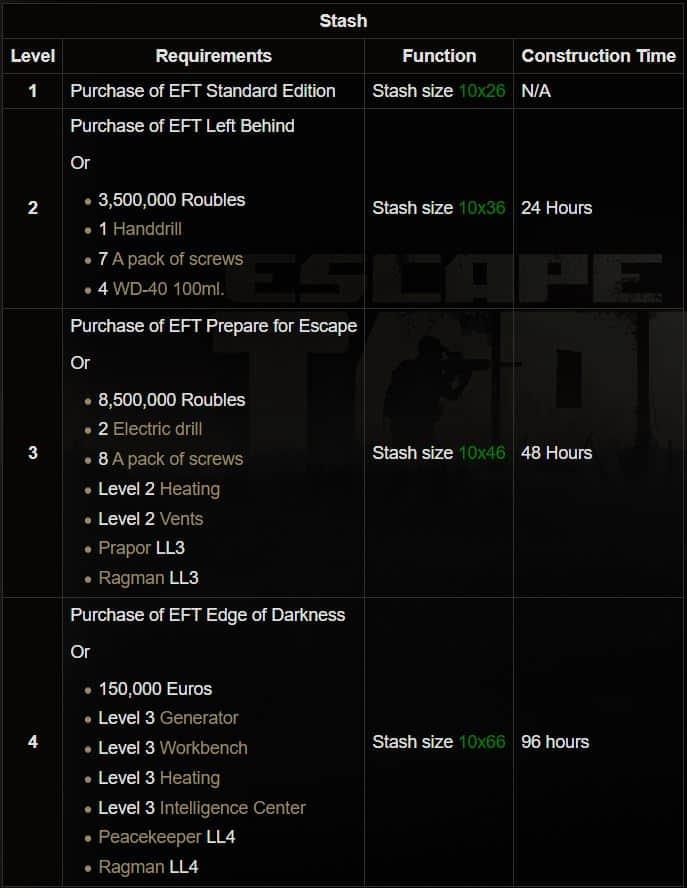 Escape From Tarkov Stash Upgrades
